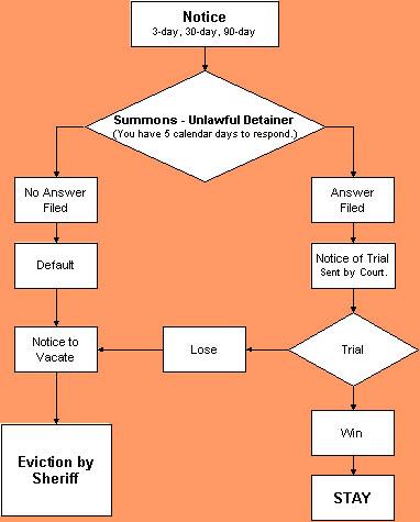 Tenant Eviction Process diagram